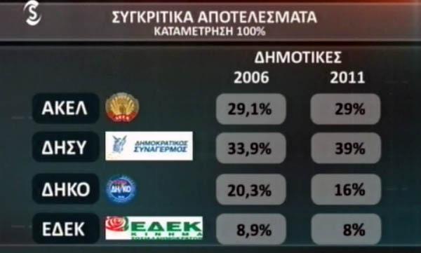 Итоги муниципальных выборов на Кипре