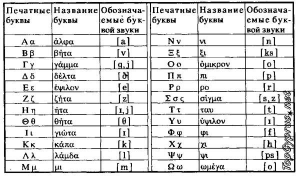 Фонетика греческого языка